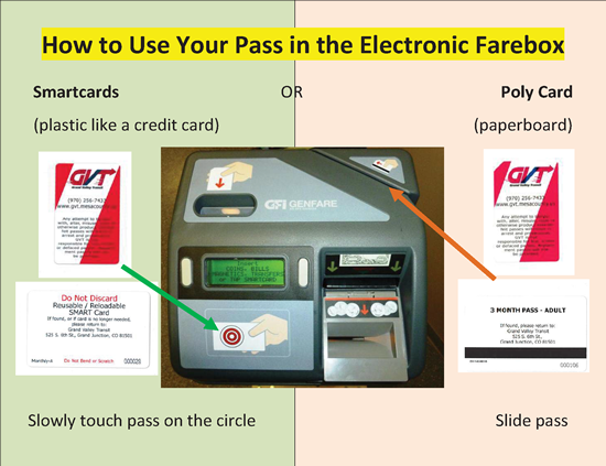How to Use Your Pass in the Electronic Farebox - Click on image to view larger version